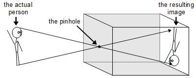 Pinhole camera (DIY/homemade)rimstar.org